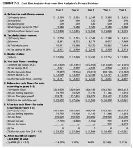 rent vs own analysis assignment help-finance help